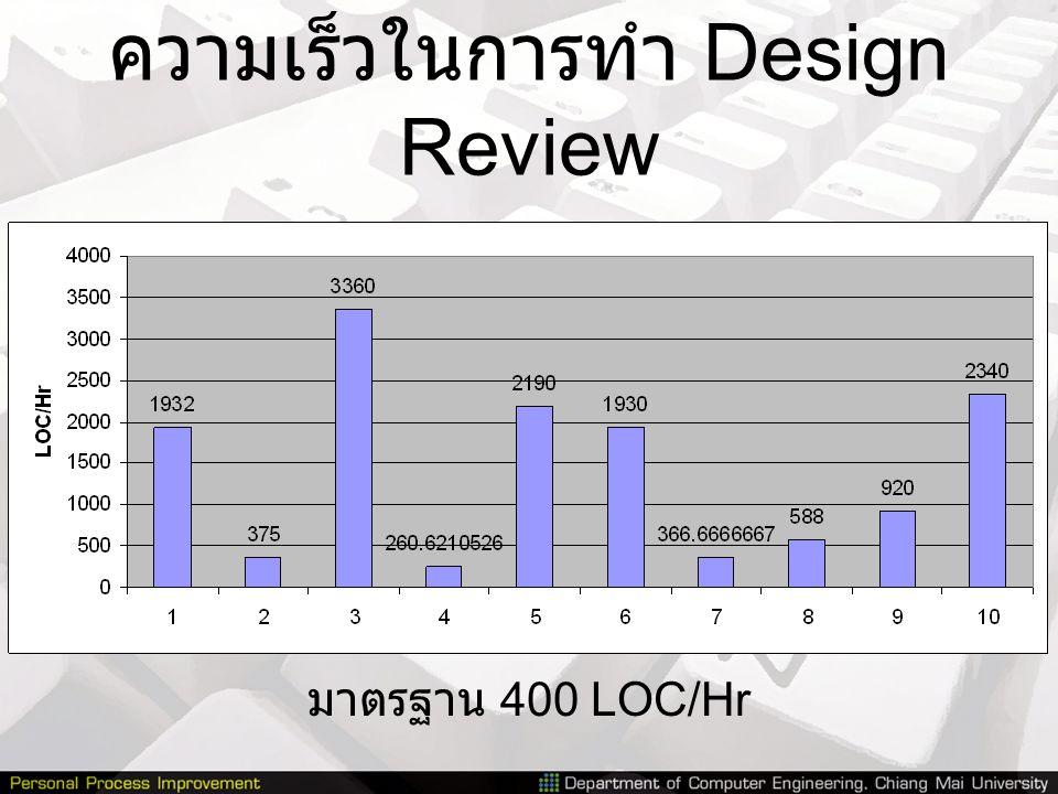 ความเร็วในการทำ Design Review มาตรฐาน 400 LOC/Hr