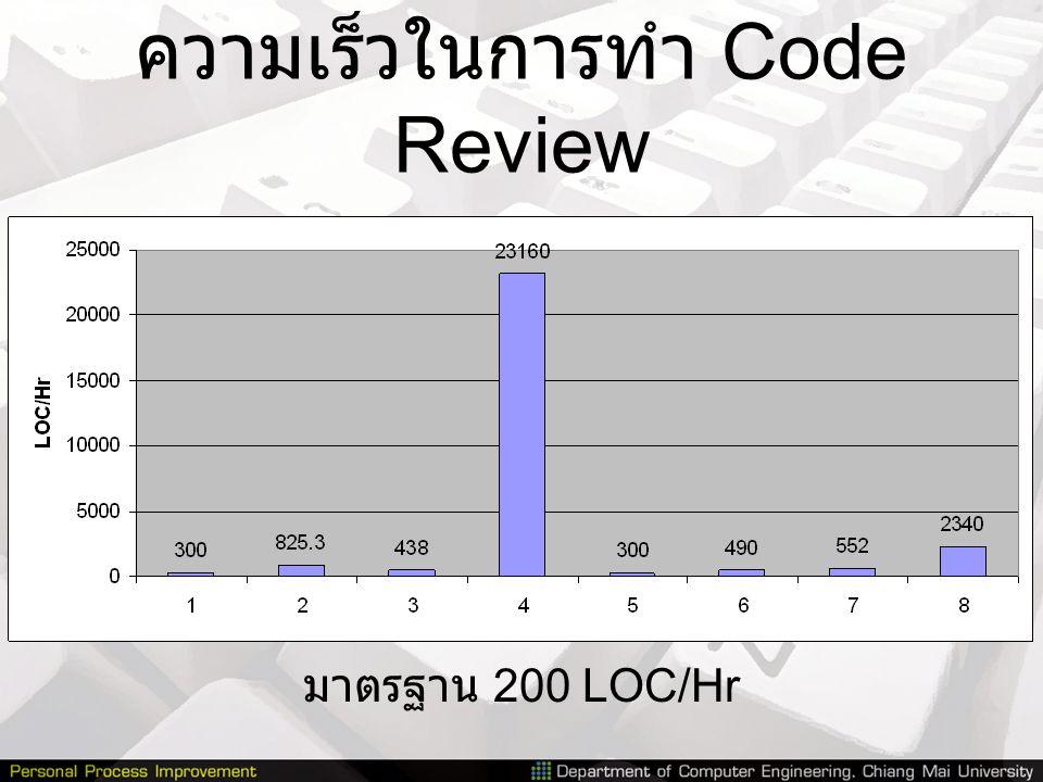 ความเร็วในการทำ Code Review มาตรฐาน 200 LOC/Hr