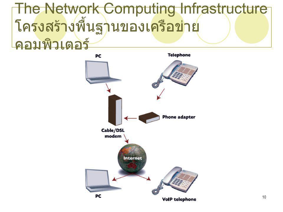 Chapter 410 The Network Computing Infrastructure โครงสร้างพื้นฐานของเครือข่าย คอมพิวเตอร์