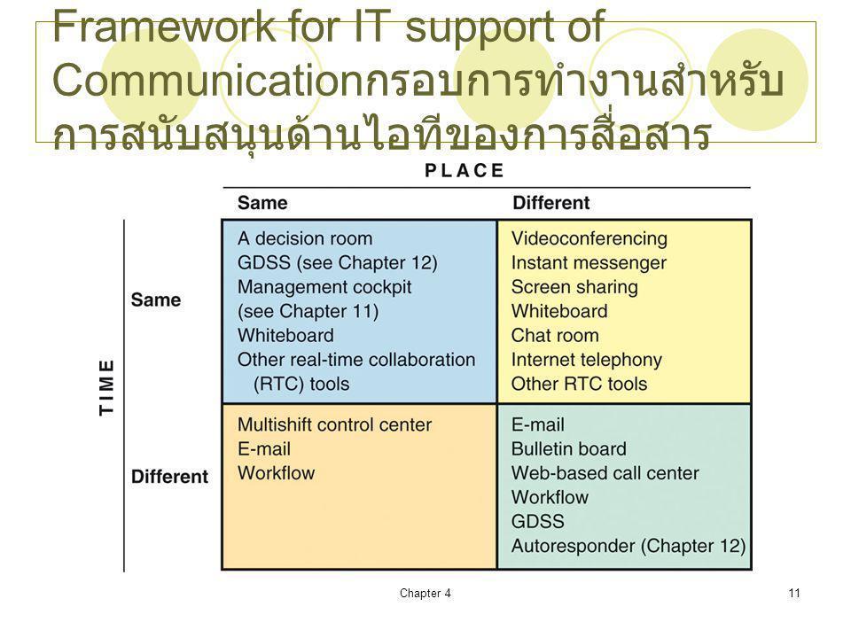Chapter 411 Framework for IT support of Communication กรอบการทำงานสำหรับ การสนับสนุนด้านไอทีของการสื่อสาร