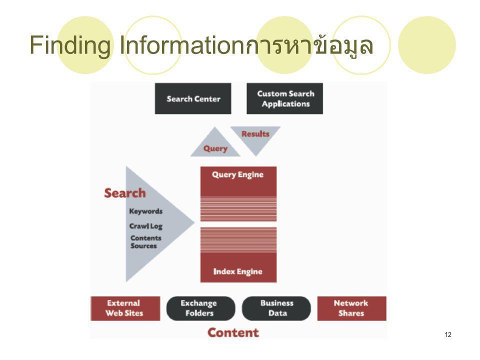 Chapter 412 Finding Information การหาข้อมูล