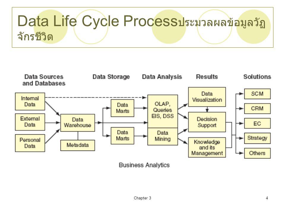 Chapter 35 Transactional vs.Analytical Data Processing การทำธุรกรรม vs.