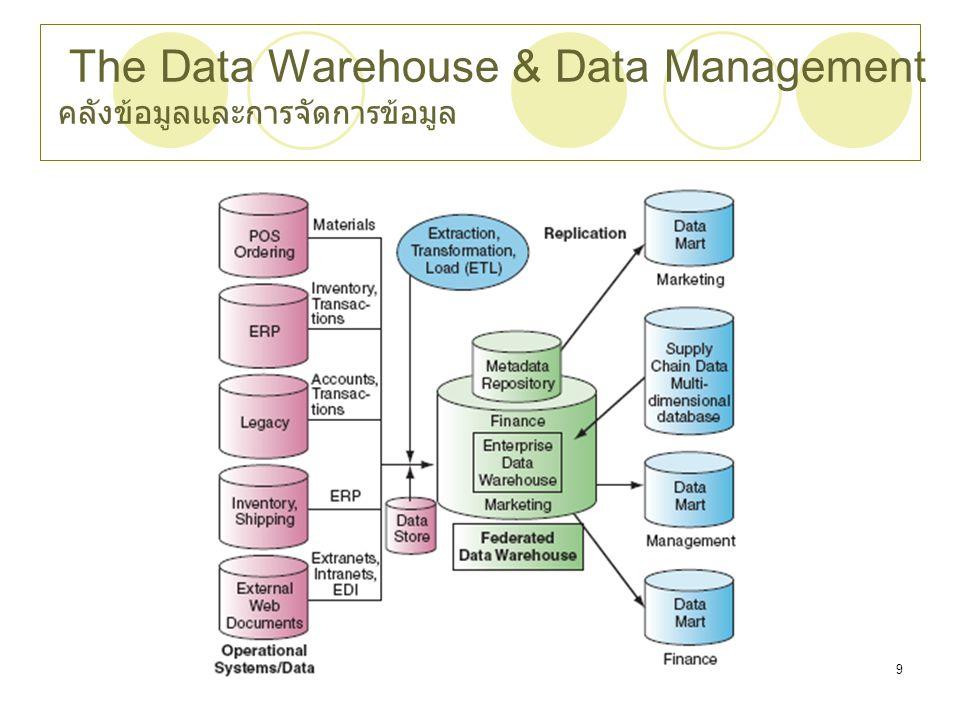 Chapter 39 The Data Warehouse & Data Management คลังข้อมูลและการจัดการข้อมูล