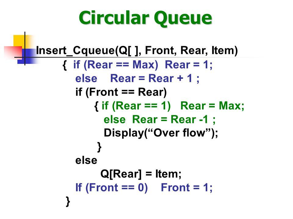 Circular Queue Delete_Cqueue(Q[ ], Front, Rear) { Item = Null; if (Front == 0) Display( Empty Queue ); else { Item = Q[Front]; if (Front == Rear) Front = Rear = 0; else if (Front ==Max) Front = 1; else Front = Front + 1; } return Item; }