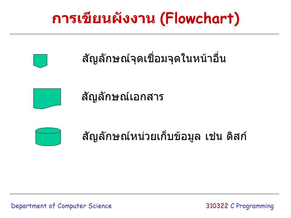 การเขียนผังงาน (Flowchart) 310322 C Programming Department of Computer Science สัญลักษณ์จุดเชื่อมจุดในหน้าอื่น สัญลักษณ์เอกสาร สัญลักษณ์หน่วยเก็บข้อมู