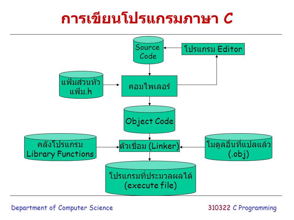 การเขียนโปรแกรมภาษา C 310322 C Programming Department of Computer Science แฟ้มส่วนหัว แฟ้ม.h Object Code โมดูลอื่นที่แปลแล้ว (.obj) Source Code คอมไพเ