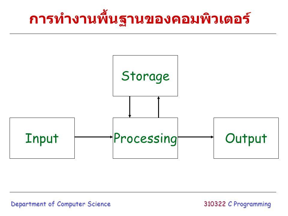 การทำงานพื้นฐานของคอมพิวเตอร์ Input ทำการรับข้อมูลจากหน่วยรับข้อมูล เช่น คีย์บอร์ด หรือเมาส์ Processing ทำการประมวลผลข้อมูล เพื่อแปลงให้ อยู่ในรูปอื่นตามต้องการ Output แสดงผลลัพธ์จากการประมวลผล ออกมา ทางหน่วยแสดงผลลัพธ์ เช่น เครื่องพิมพ์ หรือ จอภาพ Storage ทำการเก็บผลลัพธ์จากการประมวลผลไว้ ในหน่วยเก็บข้อมูล เพื่อให้สามารถนำมาใช้ใหม่ได้ อีก 310322 C Programming Department of Computer Science