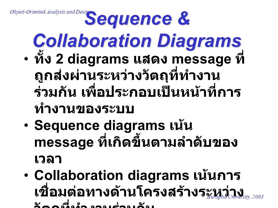 Burapha University, 2003 Object-Oriented Analysis and Design Sequence & Collaboration Diagrams ทั้ง 2 diagrams แสดง message ที่ ถูกส่งผ่านระหว่างวัตถุที่ทำงาน ร่วมกัน เพื่อประกอบเป็นหน้าที่การ ทำงานของระบบ Sequence diagrams เน้น message ที่เกิดขึ้นตามลำดับของ เวลา Collaboration diagrams เน้นการ เชื่อมต่อทางด้านโครงสร้างระหว่าง วัตถุที่ทำงานร่วมกัน