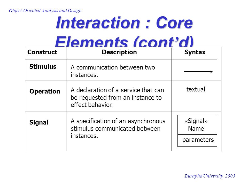 Burapha University, 2003 Object-Oriented Analysis and Design Interaction : Core Elements (cont ' d) Stimulus A communication between two instances. Op