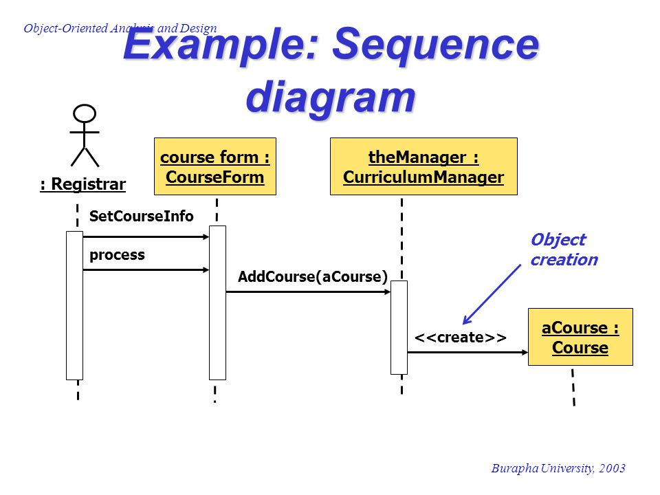 Burapha University, 2003 Object-Oriented Analysis and Design Example: Sequence diagram Object creation course form : CourseForm theManager : Curriculu
