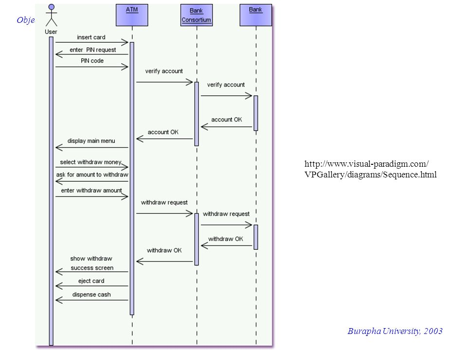 Burapha University, 2003 Object-Oriented Analysis and Design http://www.visual-paradigm.com/ VPGallery/diagrams/Sequence.html