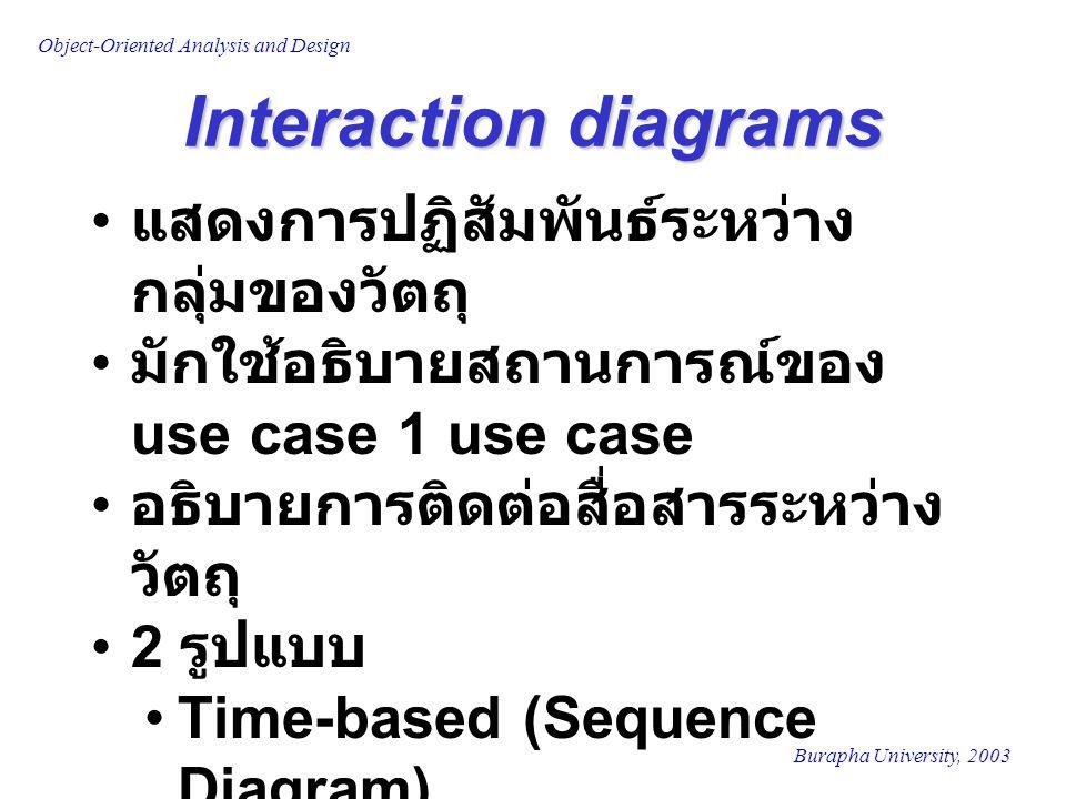Burapha University, 2003 Object-Oriented Analysis and Design Interaction diagrams แสดงการปฏิสัมพันธ์ระหว่าง กลุ่มของวัตถุ มักใช้อธิบายสถานการณ์ของ use case 1 use case อธิบายการติดต่อสื่อสารระหว่าง วัตถุ 2 รูปแบบ Time-based (Sequence Diagram) Organization-based (Collaboration Diagram)