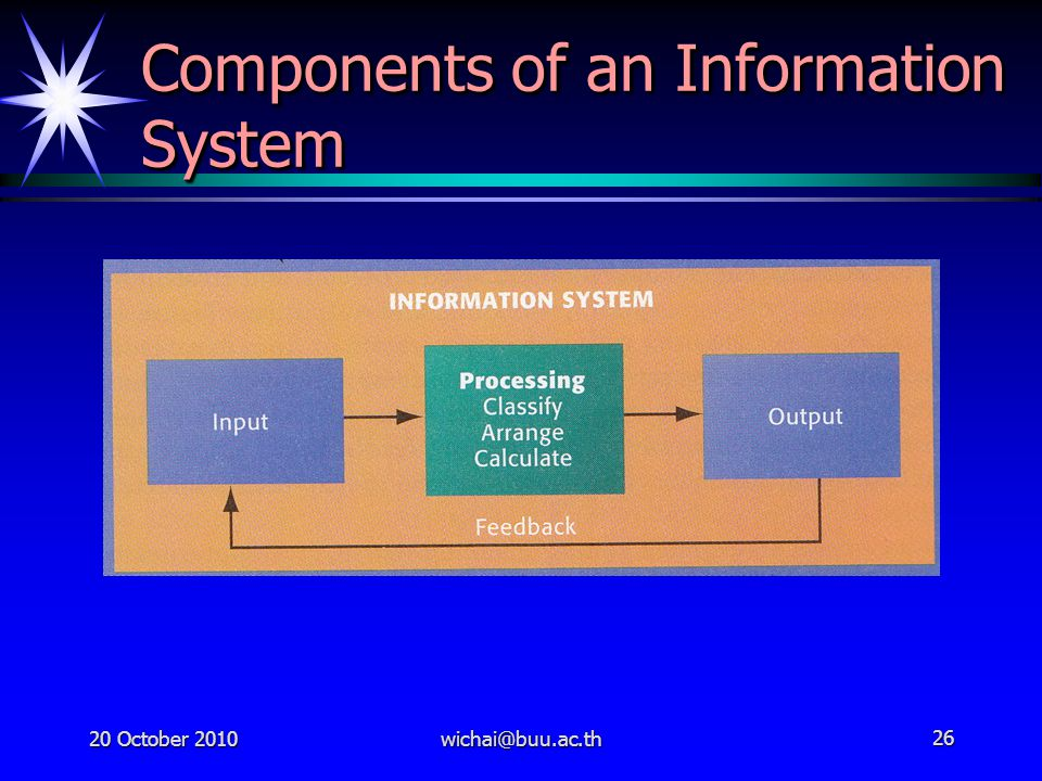 20 October 2010wichai@buu.ac.th26 Components of an Information System