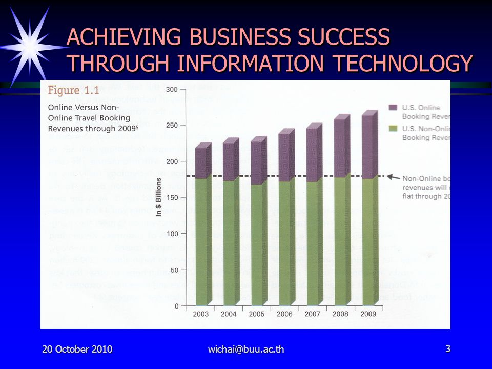 20 October 2010wichai@buu.ac.th3 ACHIEVING BUSINESS SUCCESS THROUGH INFORMATION TECHNOLOGY