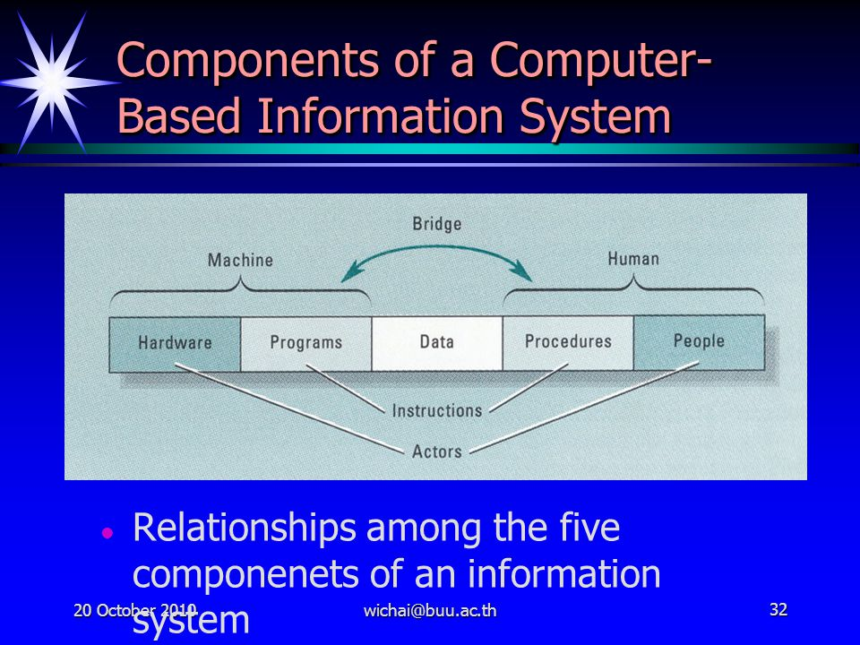 20 October 2010wichai@buu.ac.th32 Components of a Computer- Based Information System Relationships among the five componenets of an information system