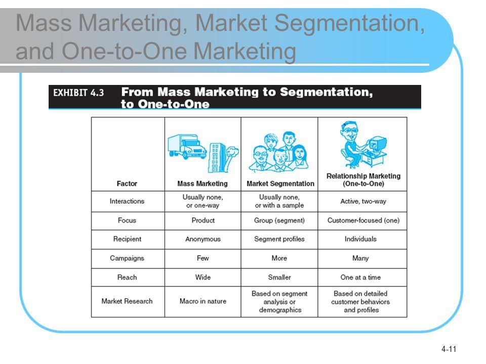 4-11 Mass Marketing, Market Segmentation, and One-to-One Marketing