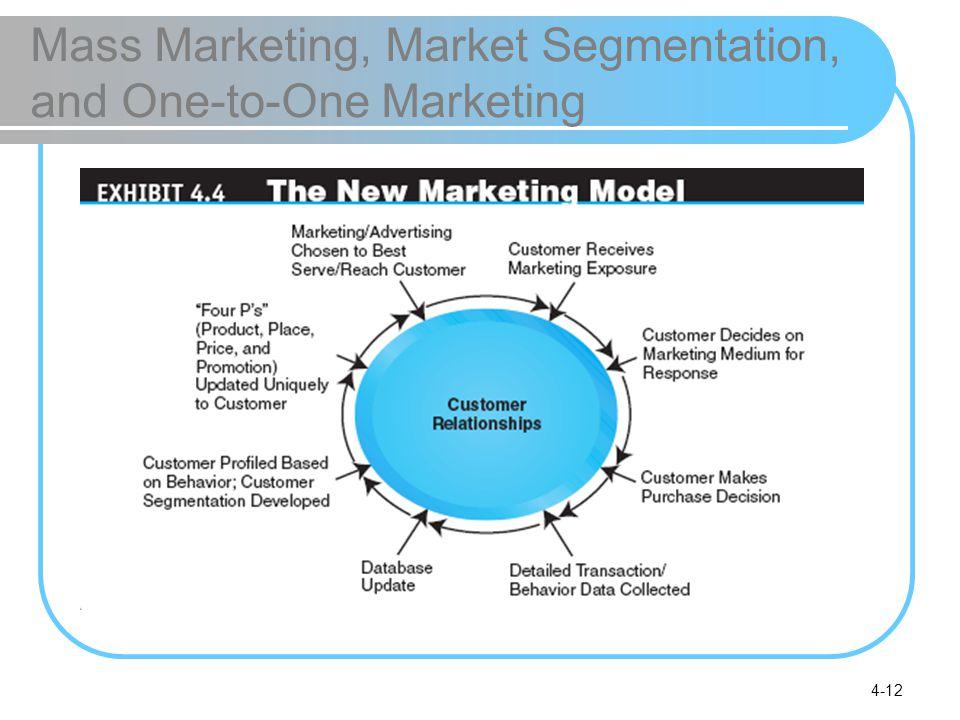4-12 Mass Marketing, Market Segmentation, and One-to-One Marketing