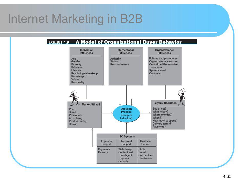4-35 Internet Marketing in B2B