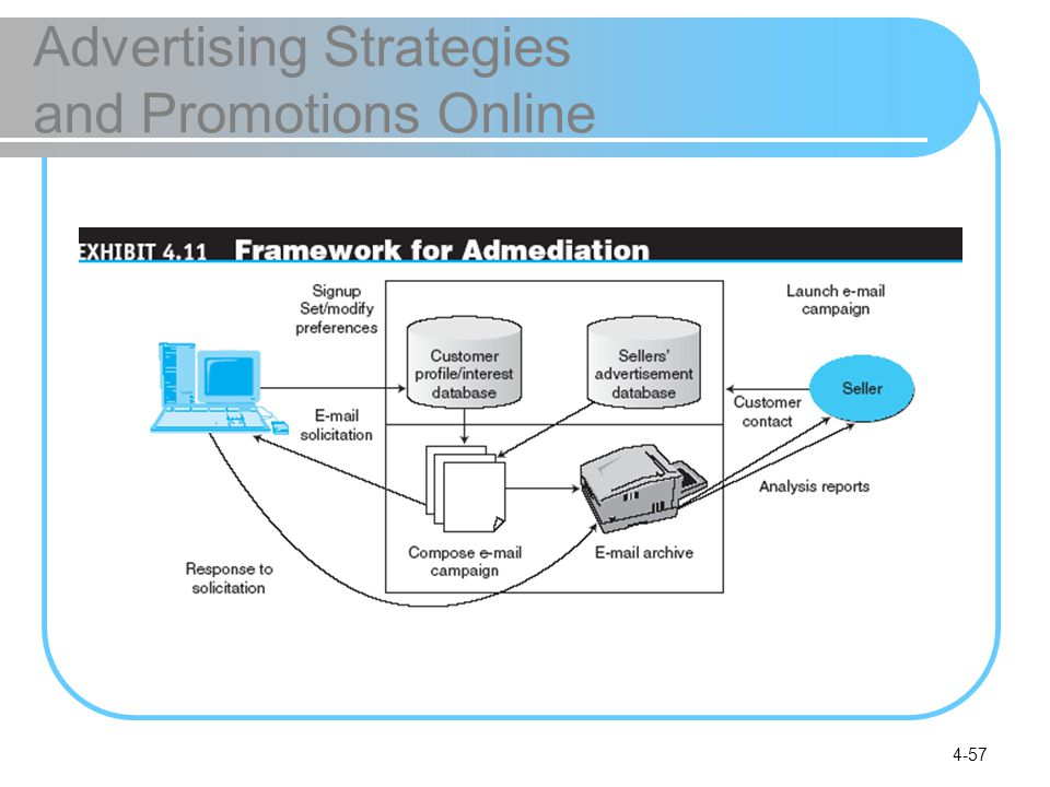 4-57 Advertising Strategies and Promotions Online