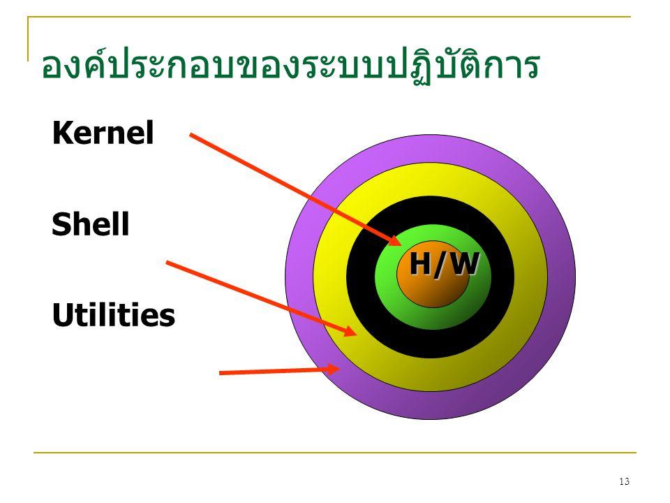 13 องค์ประกอบของระบบปฏิบัติการ Kernel Shell Utilities H/W