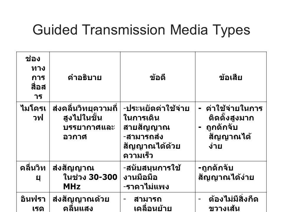 Guided Transmission Media Types ช่อง ทาง การ สื่อส าร คำอธิบายข้อดีข้อเสีย ไมโครเ วฟ ส่งคลื่นวิทยุความถี่ สูงไปในชั้น บรรยากาศและ อวกาศ - ประหยัดค่าใช