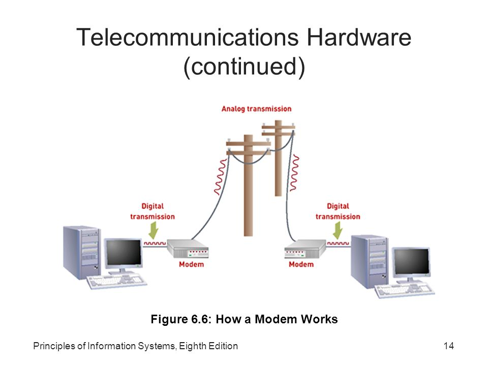 Principles of Information Systems, Eighth Edition14 Telecommunications Hardware (continued)‏ Figure 6.6: How a Modem Works