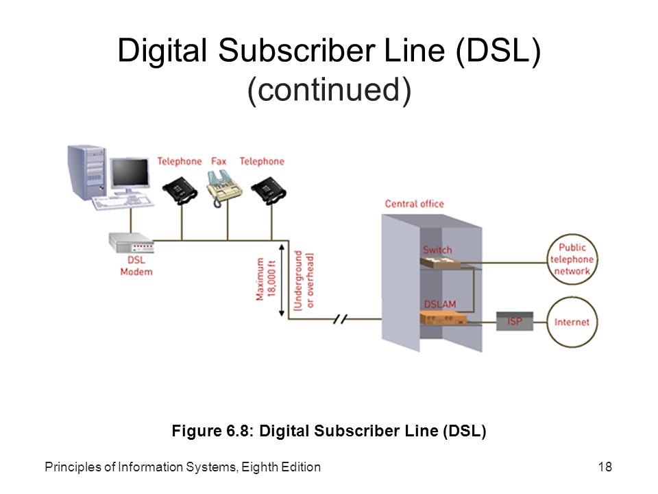 Principles of Information Systems, Eighth Edition18 Digital Subscriber Line (DSL) (continued)‏ Figure 6.8: Digital Subscriber Line (DSL)‏