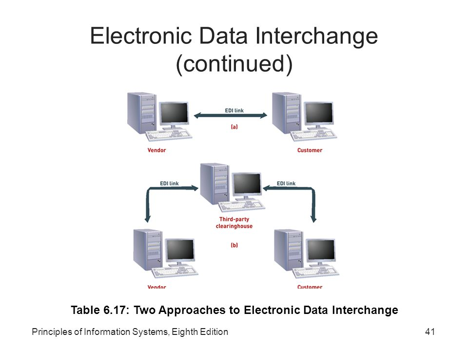Principles of Information Systems, Eighth Edition41 Electronic Data Interchange (continued) Table 6.17: Two Approaches to Electronic Data Interchange