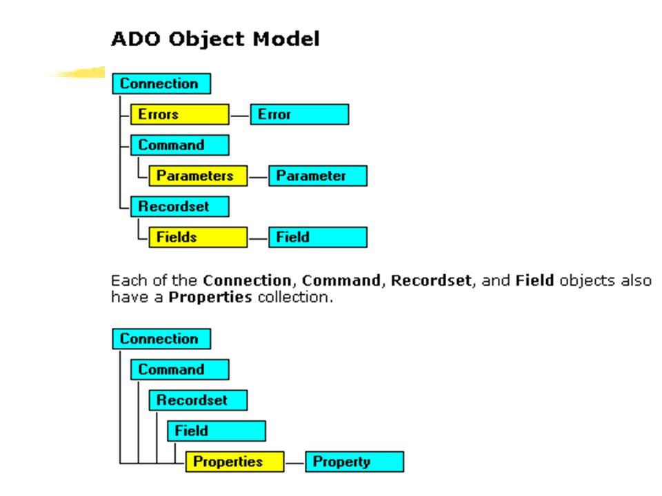 Computer Science, BUU 13 ตัวอย่าง mvpointer.asp เพจทดสอบการทำงานกับเรคอร์ดต่างๆ ในเรคอร์ดเซต เพจทดสอบการทำงานกับเรคอร์ดต่างๆ ในเร คอร์ดเซต <% Dim oRSe Set oRSe = Server.CreateObject( ADODB.recordset ) oRSe.Open Employees , DSN=Northwind oRSe.MoveFirst Response.Write บรรทัดถัดไปเป็นนามสกุลของ ลูกจ้าง 3 เรคอร์ดแรกจากตาราง Employees :