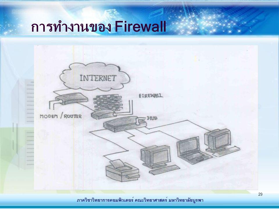30 ลักษณะของ Firewall - ไม่อนุญาตการ Login สำหรับผู้ใช้ที่ไม่มีสิทธิ์ใน การเข้าใช้งานในเครือข่าย - แต่ผู้ใช้ที่มีสิทธิ์ใช้งานจะมีสิทธิ์ใช้งานทั้งภายในและ ติดต่อภายนอกเครือข่ายได้ โดยจำกัดข้อมูลจาก ภายนอกเครือข่าย ไม่ให้เข้ามาในเครือข่าย - ไม่สามารถป้องกันการโจมตีจากภายในเครือข่าย กันเอง - ไม่สามารถป้องกันการบุกรุกที่สามารถมากับ โปรแกรมประยุกต์ต่าง ๆ ไวรัส และอันตรายใน รูปแบบวิธีใหม่ๆได้