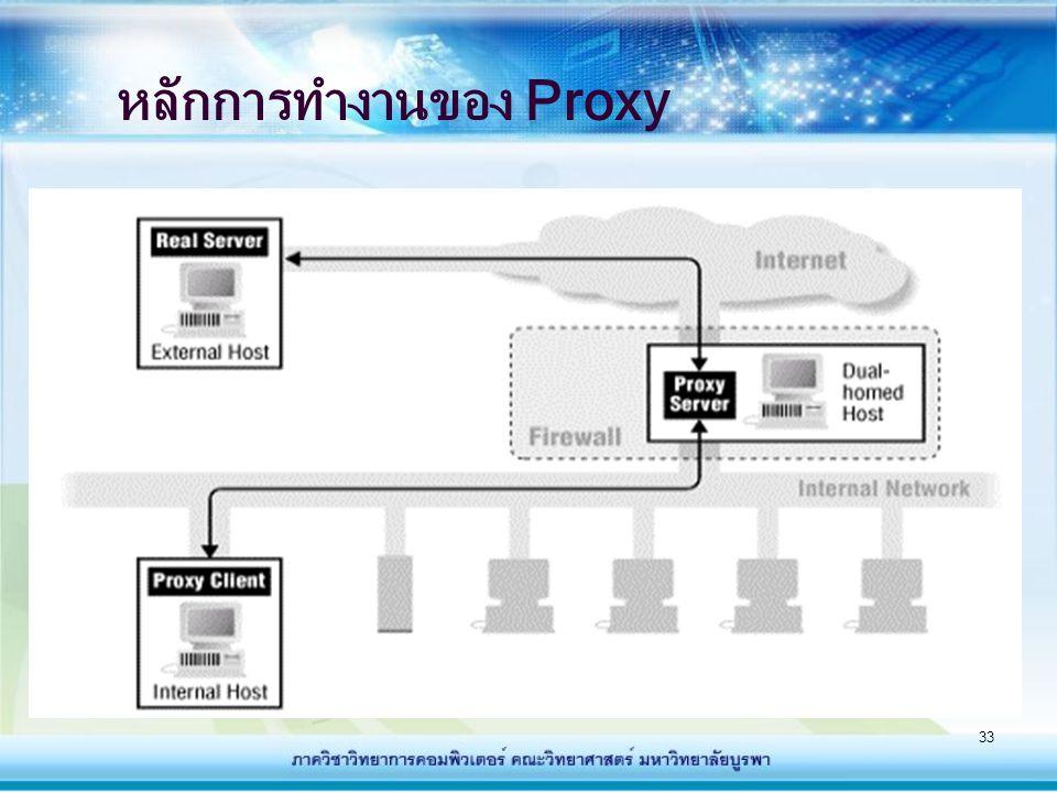 34 หลักการทำงานของ Proxy (ต่อ) - เมื่อผู้ใช้คอมพิวเตอร์ในระบบภายใน (Intranet) ทำการติดต่อไปยังระบบภายนอก (Internet) เช่น ไปยังเว็บหนึ่งๆ คอมพิวเตอร์นั้นจะติดต่อไปยัง proxy server ก่อนและ proxy server จะทำหน้าที่ ติดต่อเว็บนั้นให้ - เมื่อเว็บได้รับการร้องขอก็จะทำการส่งข้อมูลมายัง proxy server ก่อน และ proxy server จะทำการ ส่งข้อมูลเหล่านั้นให้กับเครื่องคอมพิวเตอร์ในระบบ Intranet ที่มีการร้องขอเว็บนั้นต่อไป