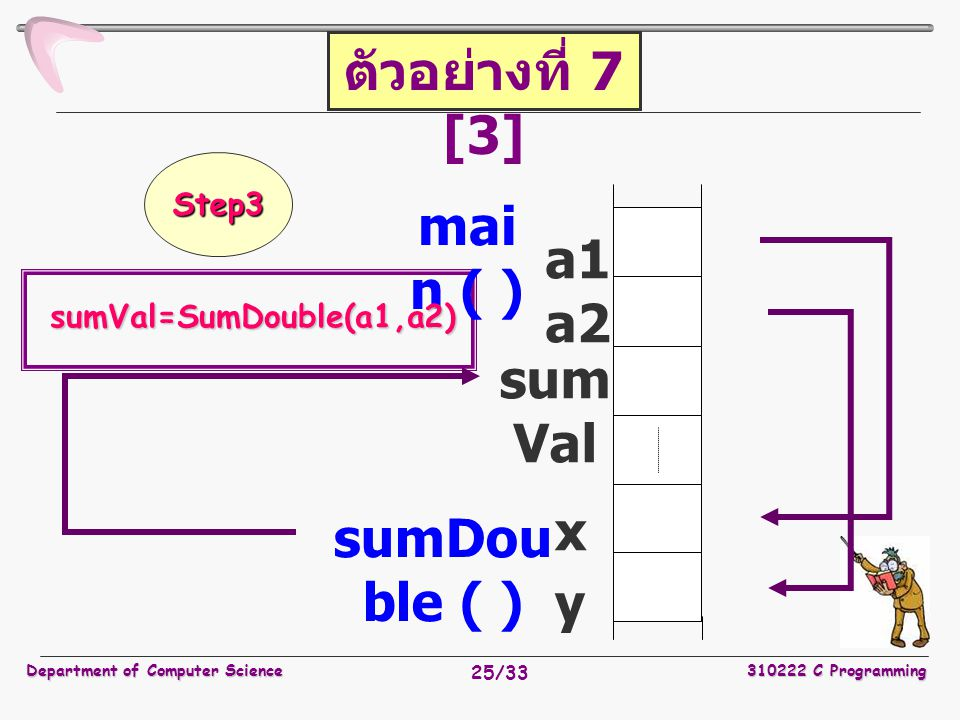 Department of Computer Science310222 C Programming 25/33 a1 a2 sum Val mai n ( ) x sumDou ble ( ) sumVal=SumDouble(a1,a2) ตัวอย่างที่ 7 [3] Step3 y