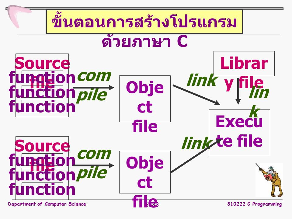 Department of Computer Science310222 C Programming 6/33 Source file function Source file function Obje ct file Librar y file Execu te file com pile link ขั้นตอนการสร้างโปรแกรม ด้วยภาษา C