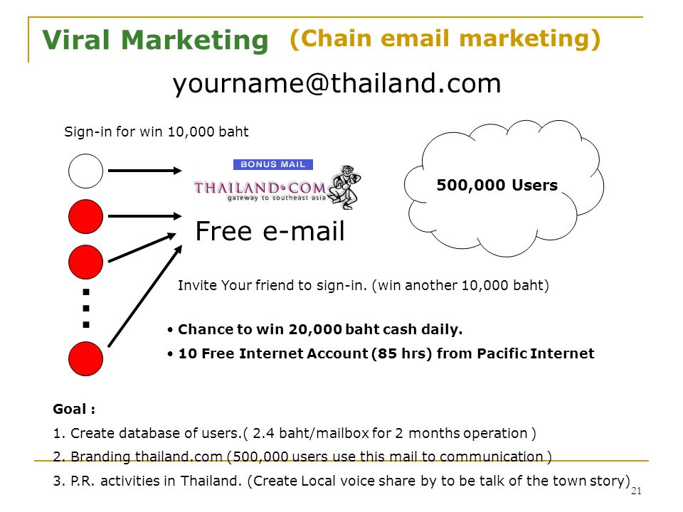 21 Viral Marketing Free e-mail 500,000 Users Chance to win 20,000 baht cash daily.