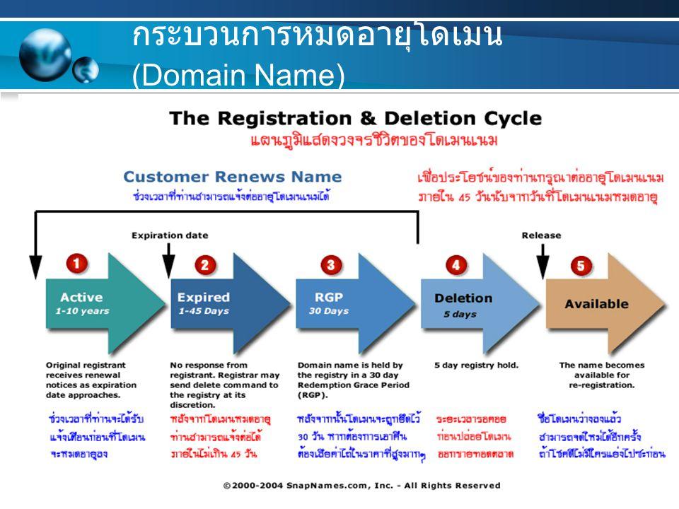 7/28/201415 กระบวนการหมดอายุโดเมน (Domain Name)