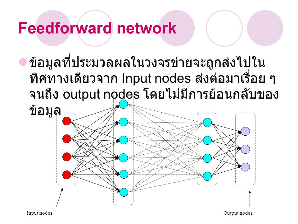 Feedforward network ข้อมูลที่ประมวลผลในวงจรข่ายจะถูกส่งไปใน ทิศทางเดียวจาก Input nodes ส่งต่อมาเรื่อย ๆ จนถึง output nodes โดยไม่มีการย้อนกลับของ ข้อม