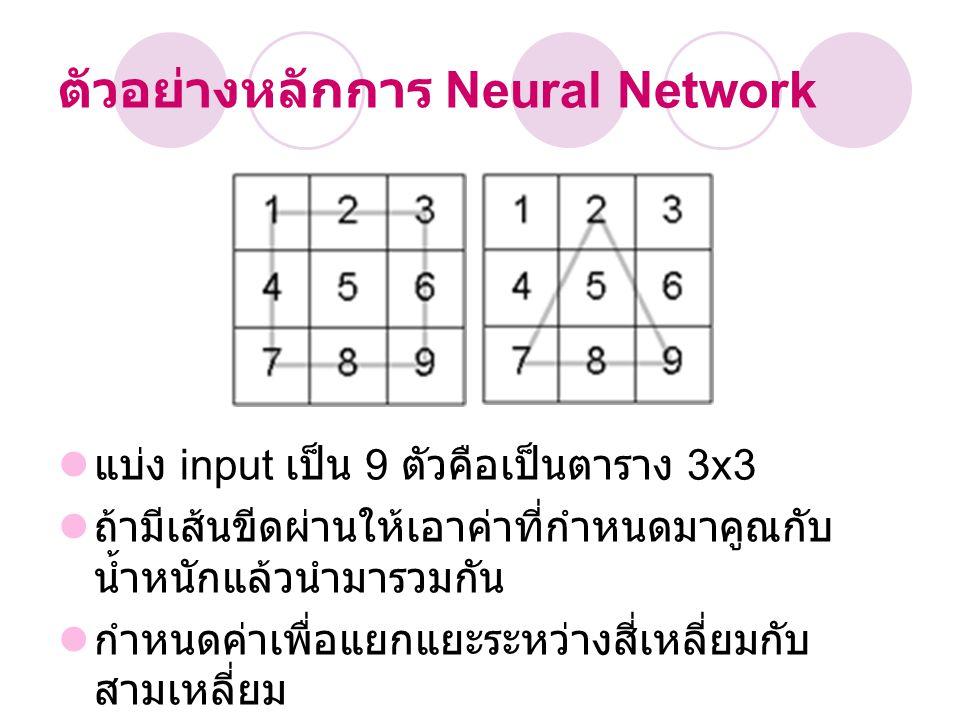 ตัวอย่างหลักการ Neural Network แบ่ง input เป็น 9 ตัวคือเป็นตาราง 3x3 ถ้ามีเส้นขีดผ่านให้เอาค่าที่กำหนดมาคูณกับ น้ำหนักแล้วนำมารวมกัน กำหนดค่าเพื่อแยกแ