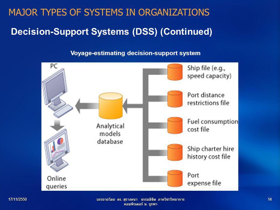 17/11/2550บรรยายโดย ดร. สุรางคนา ธรรมลิขิต ภาควิชาวิทยาการ คอมพิวเตอร์ ม. บูรพา 14 Decision-Support Systems (DSS) (Continued) Voyage-estimating decisi