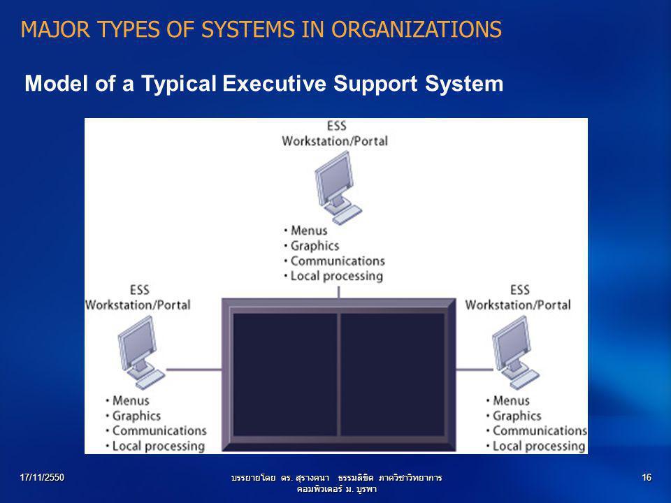 17/11/2550บรรยายโดย ดร. สุรางคนา ธรรมลิขิต ภาควิชาวิทยาการ คอมพิวเตอร์ ม. บูรพา 16 Model of a Typical Executive Support System MAJOR TYPES OF SYSTEMS