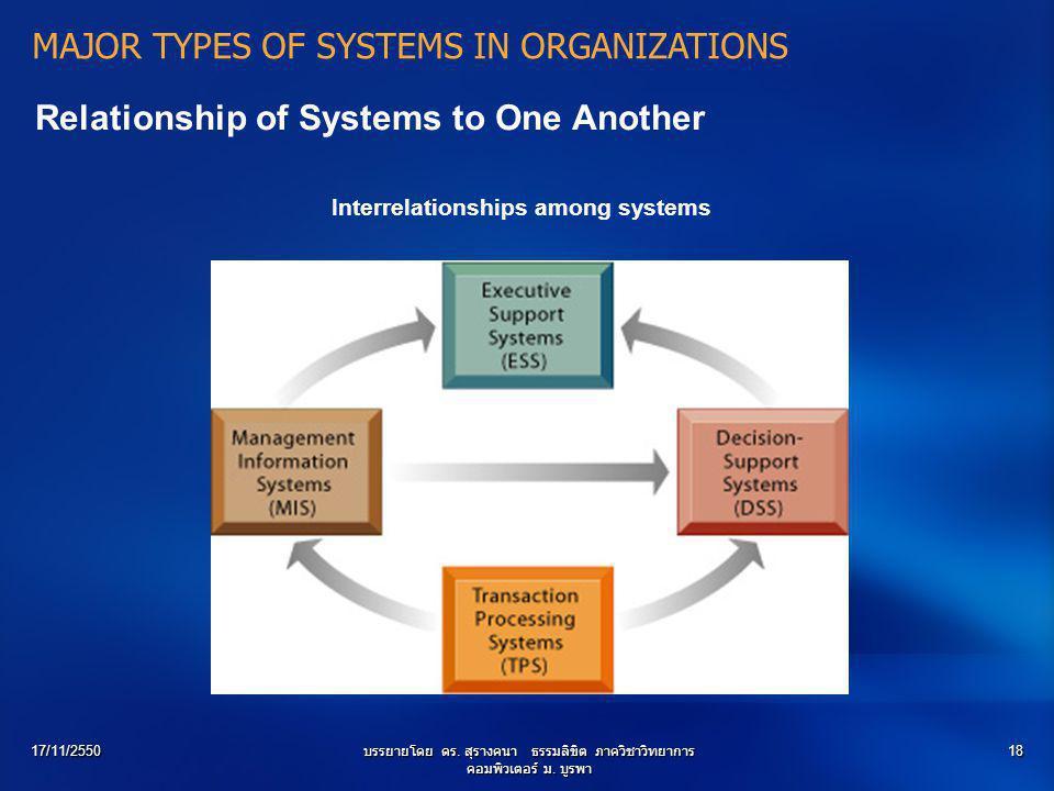 17/11/2550บรรยายโดย ดร. สุรางคนา ธรรมลิขิต ภาควิชาวิทยาการ คอมพิวเตอร์ ม. บูรพา 18 Relationship of Systems to One Another Interrelationships among sys
