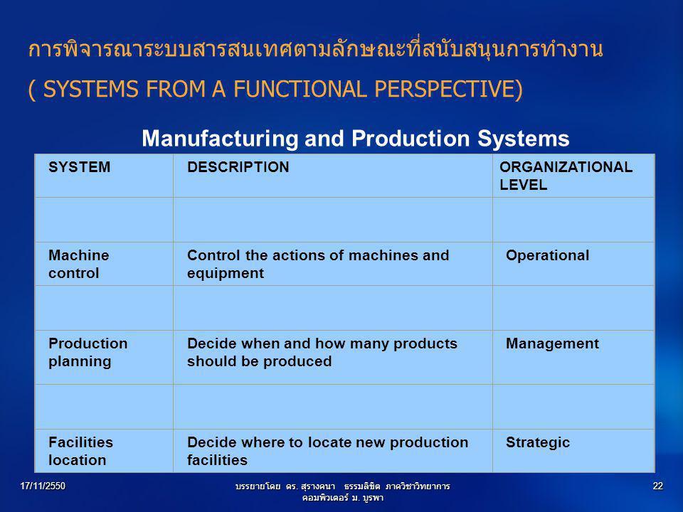 17/11/2550บรรยายโดย ดร. สุรางคนา ธรรมลิขิต ภาควิชาวิทยาการ คอมพิวเตอร์ ม. บูรพา 22 SYSTEMDESCRIPTIONORGANIZATIONAL LEVEL Machine control Control the a