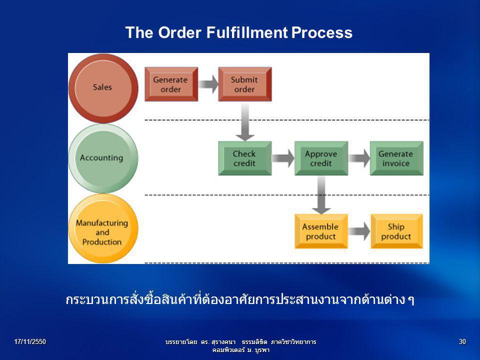 17/11/2550บรรยายโดย ดร. สุรางคนา ธรรมลิขิต ภาควิชาวิทยาการ คอมพิวเตอร์ ม. บูรพา 30 The Order Fulfillment Process กระบวนการสั่งซื้อสินค้าที่ต้องอาศัยกา