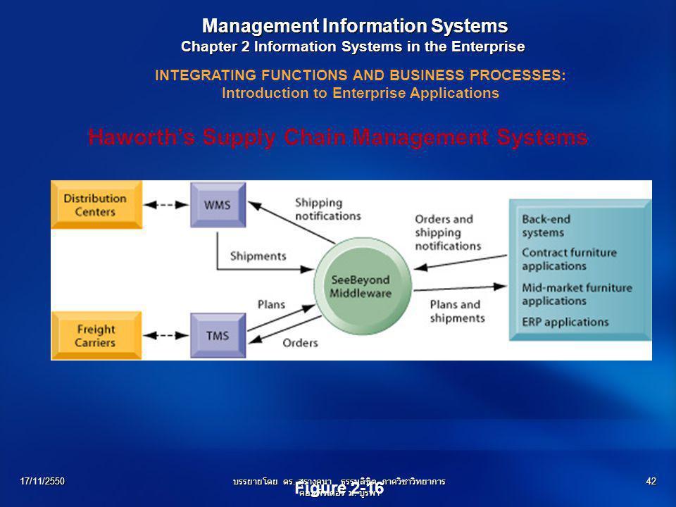 17/11/2550บรรยายโดย ดร. สุรางคนา ธรรมลิขิต ภาควิชาวิทยาการ คอมพิวเตอร์ ม. บูรพา 42 Management Information Systems Management Information Systems Chapt