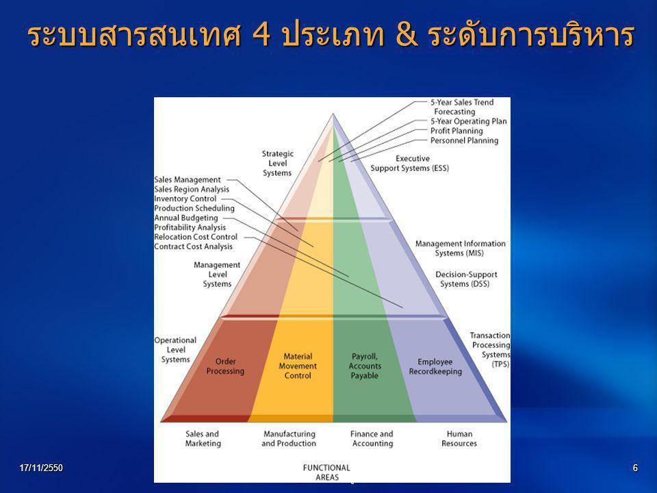 17/11/2550บรรยายโดย ดร. สุรางคนา ธรรมลิขิต ภาควิชาวิทยาการ คอมพิวเตอร์ ม. บูรพา 6 ระบบสารสนเทศ 4 ประเภท & ระดับการบริหาร
