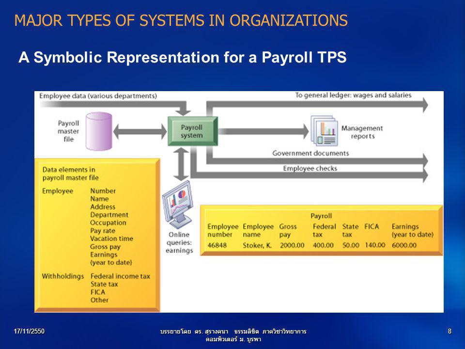 17/11/2550บรรยายโดย ดร. สุรางคนา ธรรมลิขิต ภาควิชาวิทยาการ คอมพิวเตอร์ ม. บูรพา 8 MAJOR TYPES OF SYSTEMS IN ORGANIZATIONS A Symbolic Representation fo
