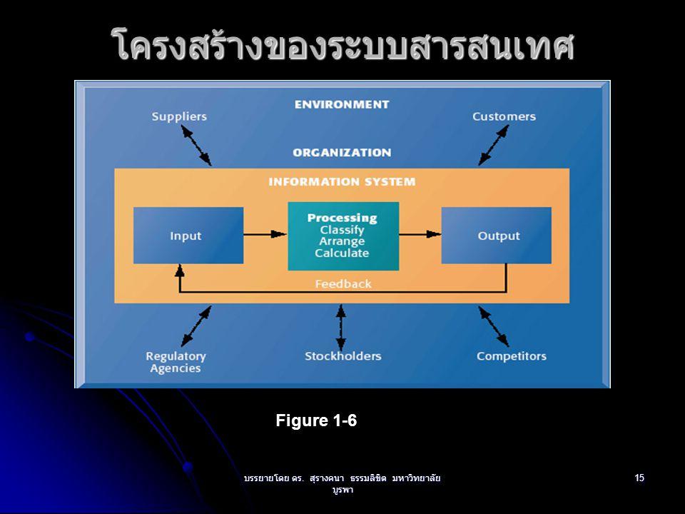 บรรยายโดย ดร. สุรางคนา ธรรมลิขิต มหาวิทยาลัย บูรพา 15โครงสร้างของระบบสารสนเทศ Figure 1-6