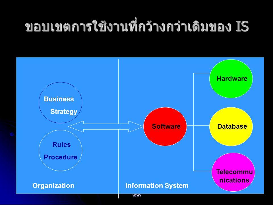 บรรยายโดย ดร. สุรางคนา ธรรมลิขิต มหาวิทยาลัย บูรพา 28 ขอบเขตการใช้งานที่กว้างกว่าเดิมของ IS Business Strategy Rules Procedure Organization Information