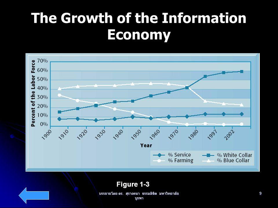 บรรยายโดย ดร. สุรางคนา ธรรมลิขิต มหาวิทยาลัย บูรพา 9 The Growth of the Information Economy Figure 1-3