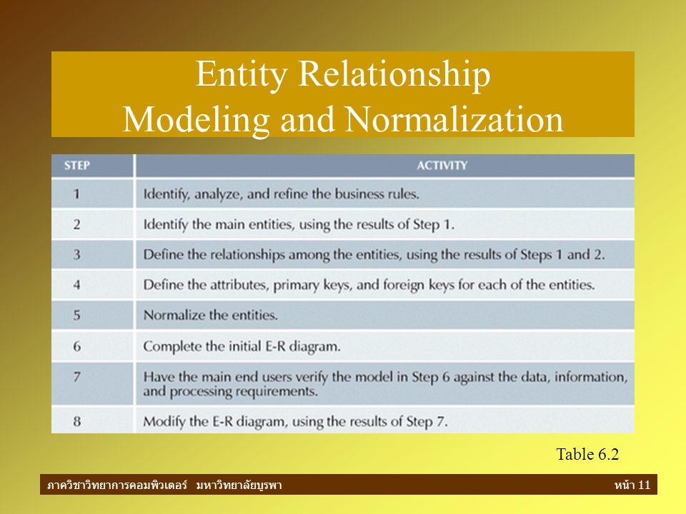 ภาควิชาวิทยาการคอมพิวเตอร์ มหาวิทยาลัยบูรพาหน้า 11 Entity Relationship Modeling and Normalization Table 6.2