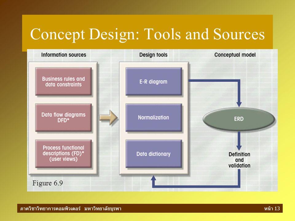 ภาควิชาวิทยาการคอมพิวเตอร์ มหาวิทยาลัยบูรพาหน้า 13 Concept Design: Tools and Sources Figure 6.9